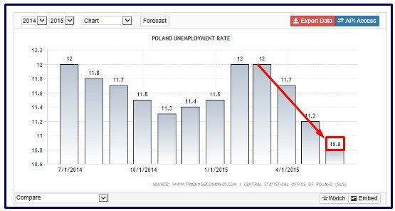 polonia disoccupazione