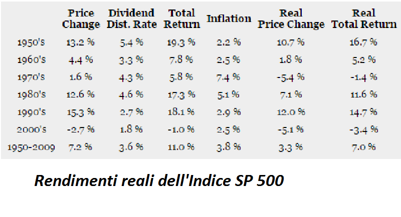 sp500 rendimenti