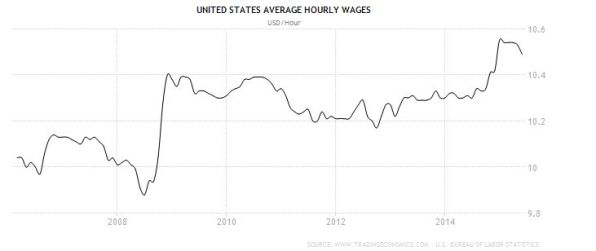FireShot Screen Capture #186 - 'United States Average Hourly Wages I 2006-2015 I Data I Chart I Calendar' - www_tradingeconomics_com_united-states_wages