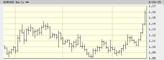 FireShot Screen Capture #196 - 'Euro, EURUSD Quick Chart - (TPI) EURUSD, Euro Stock Price - BigCharts_com' - bigcharts_marketwatch_com_quickchart_quickchart_asp_symb=eurusd&insttype=&freq=1&show=&time=