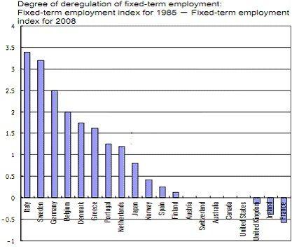 deregolamentazione lavoro