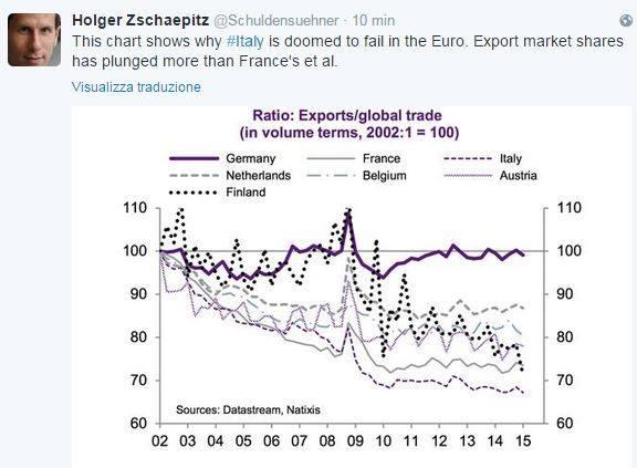 esportazioni comparate