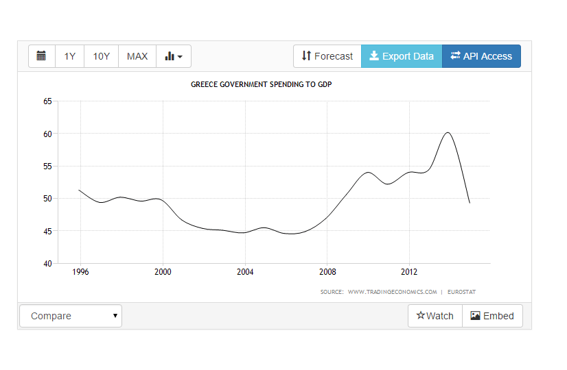greece public spending to gdp