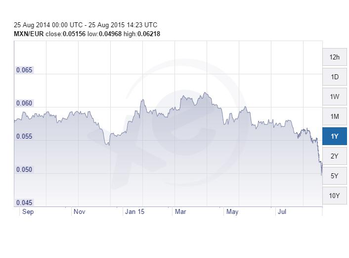 mex peso euro 25-8