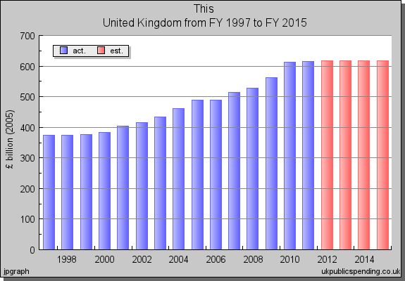 public spending United Kingdom