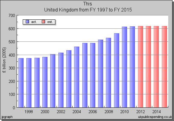 public spending United Kingdom