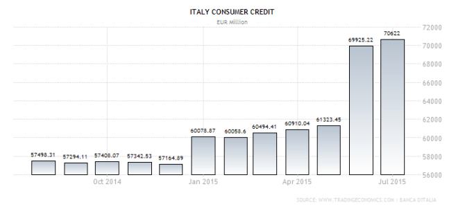 italy-consumer-credit