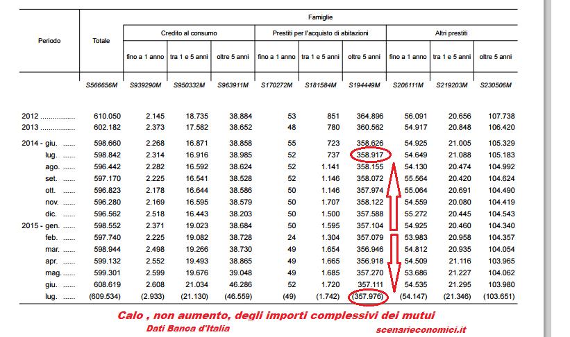 variazione mutui 2014-2015