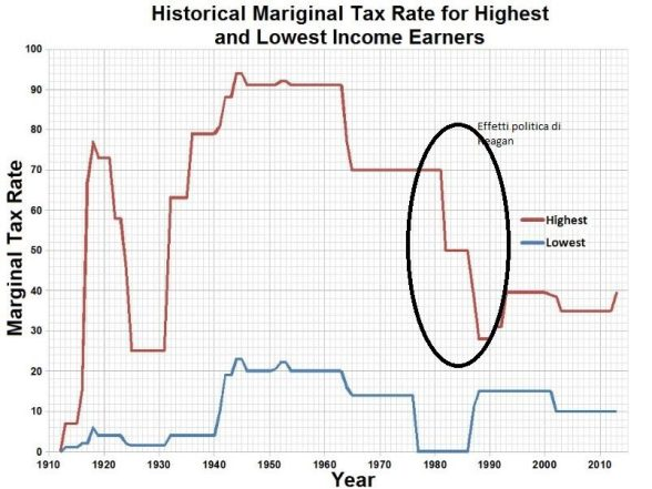 FireShot Screen Capture #255 - 'Historical_Mariginal_Tax_Rate_for_Highes