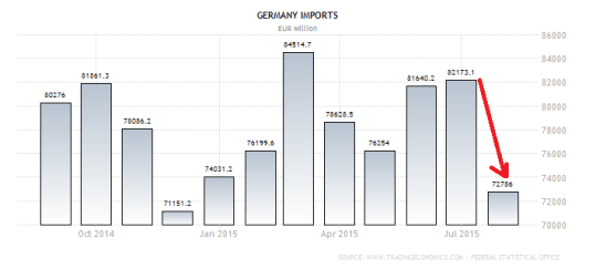 germany-imports