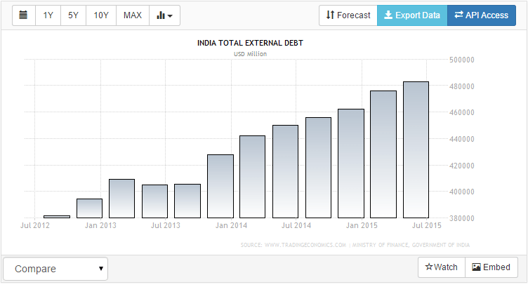 india total external debt