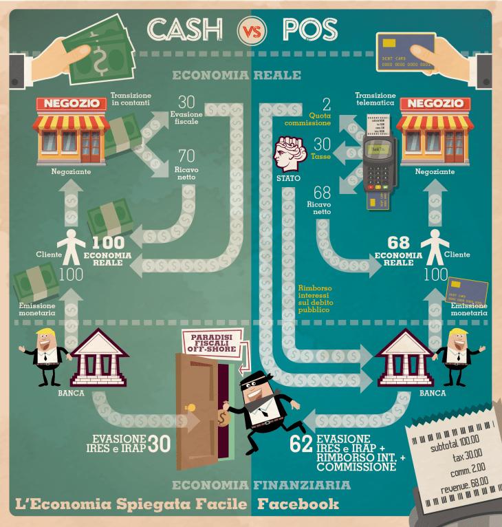 Nella sfida tra contanti e bancomat chi ci guadagna con l'evasione fiscale in Italia? Te lo spieghiamo con un disegnino.