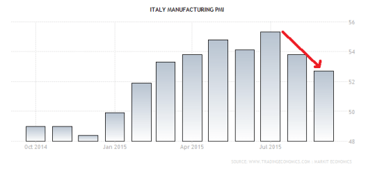 italy-manufacturing-pmi