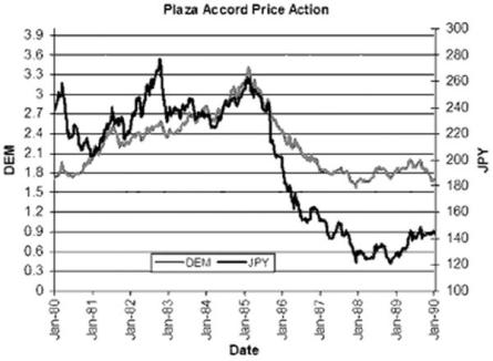 plaza accord