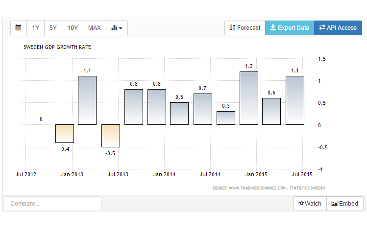 sweded gdp growth