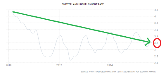 switzerland-unemployment-rate (1)