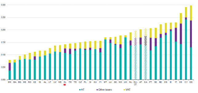 Electricity_prices_for_households_consumers_2012s2