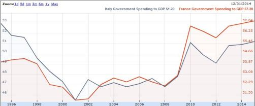 Govt Spending gdp IT FR