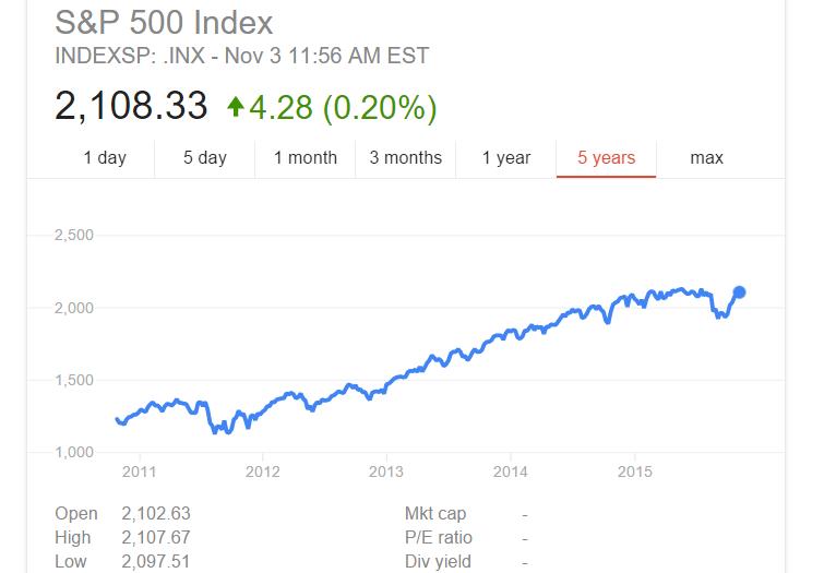 USA s&p500 ott 2015