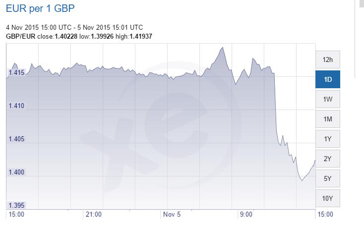 euro per gbp 05-11