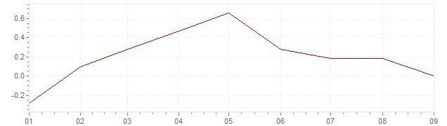 infl-chart-2-1-34-2015