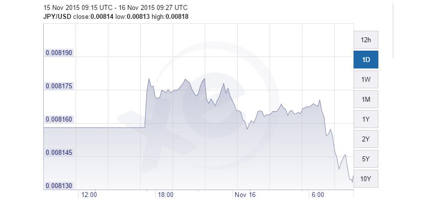yen-usd 16-11