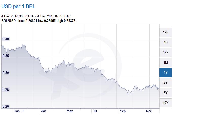 brazil real-us$ 04-12