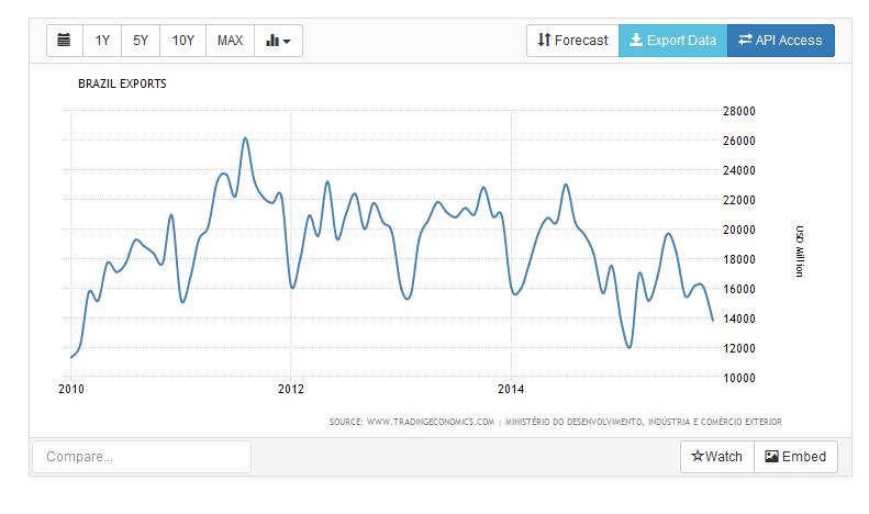 brazilian export