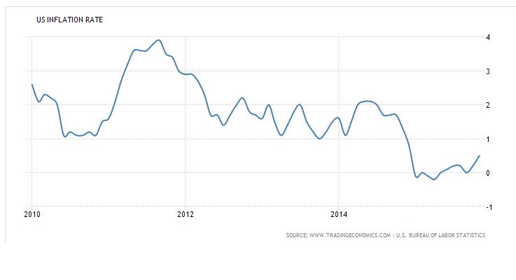 cpi index  2015