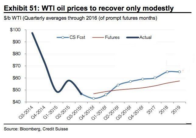 credit suisse oil
