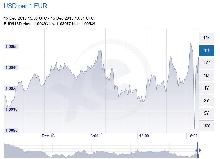 euro-dollaro 16-12-15