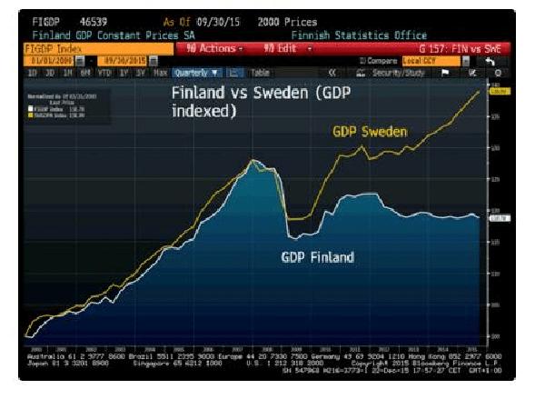 gdp finland e sweden
