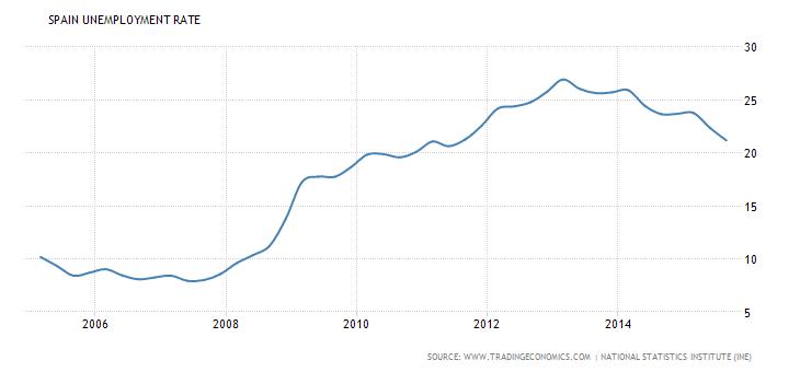 spain-unemployment-rate