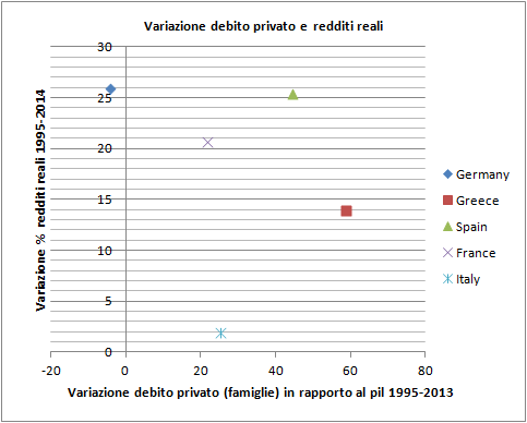 variazione redditi reali debito