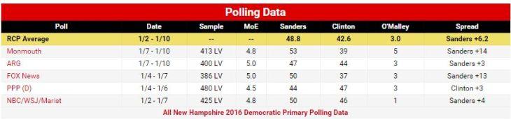"""La politica di Obama dà i primi frutti? H. Clinton dietro al """"socialista"""" Sanders in New Hampshire, verso la parità in Iowa. Gli errori geoeconomici USA che si ritorcono contro il Presidente"""