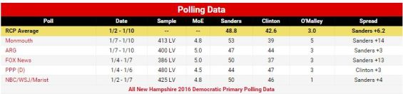 FireShot Screen Capture #106 - 'RealClearPolitics - Election 2016 - New Hampshire 2016 Democratic Primary' - www_realclearpolitics_com_epolls_2016_president_nh_new_hampshire_democratic_presidential_pri