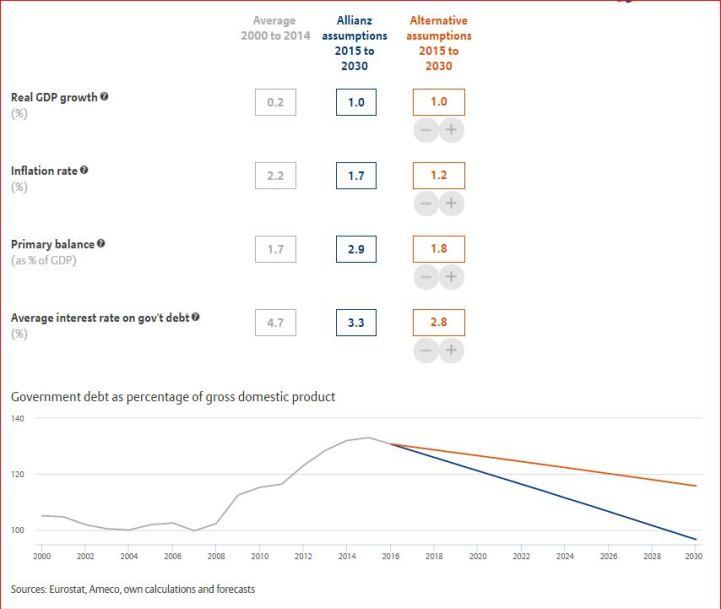 Italia forecast D-PIL