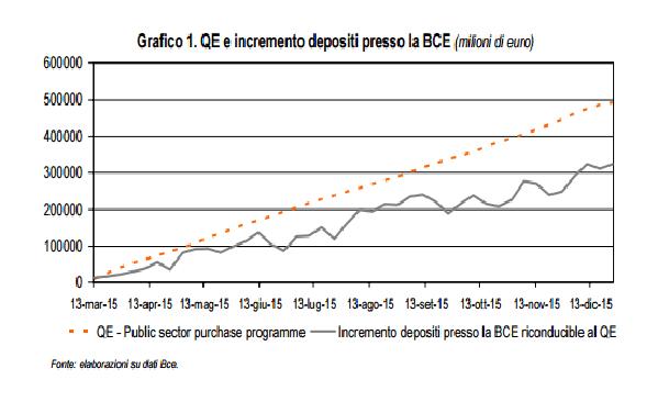 QE e depositi banche