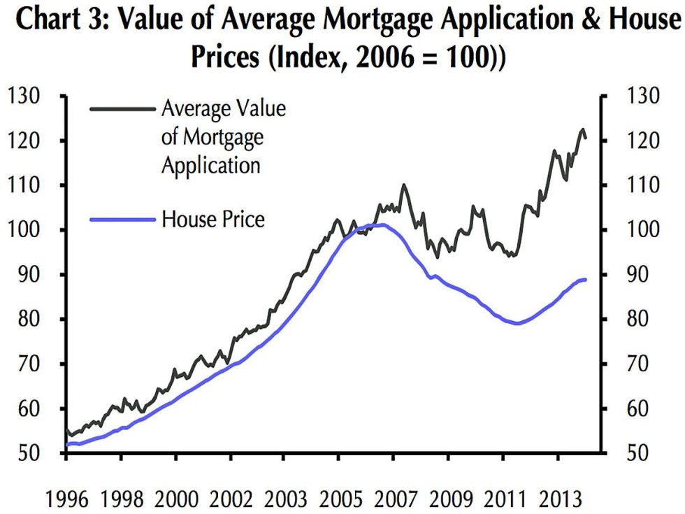 average house mortgage