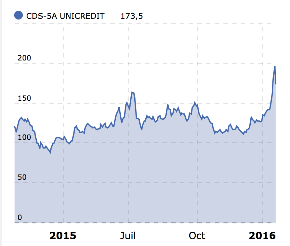 cds unicredit