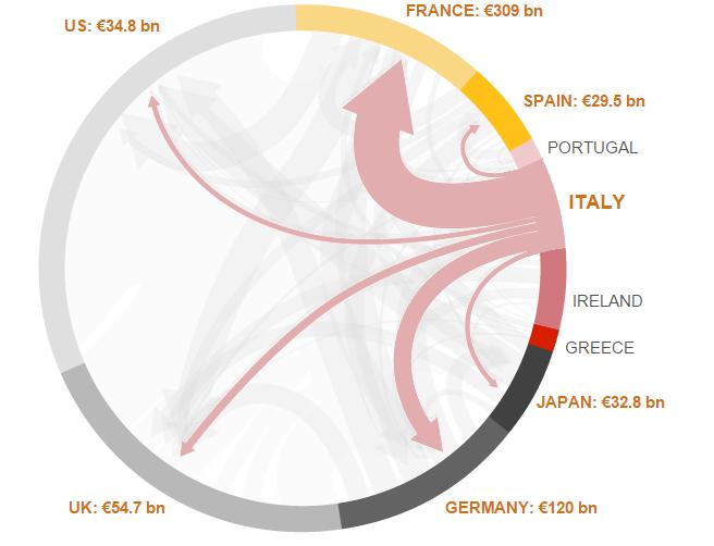 debito estero italia