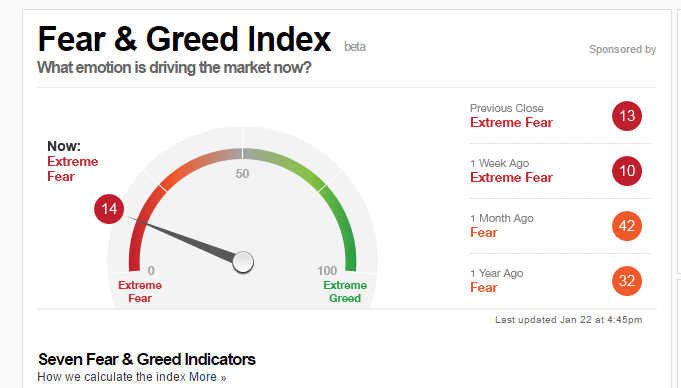 fear and greed indicator 25-1