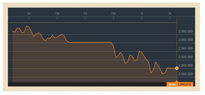 shanghai index17-1