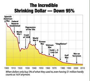 shrinking_dollar