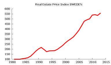 swedish-real-estate-price-index-to-2013-q31