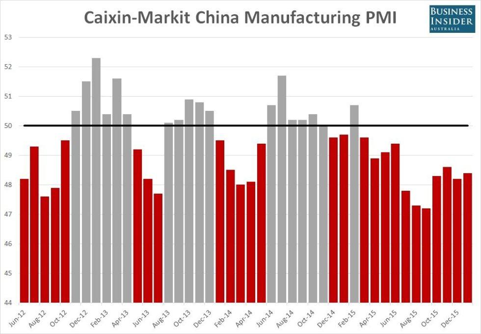 Caixin-Markit-China-manufacturing-PMI-Jan-2016