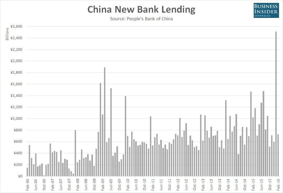 China-New-Bank-Lending-Feb-2016