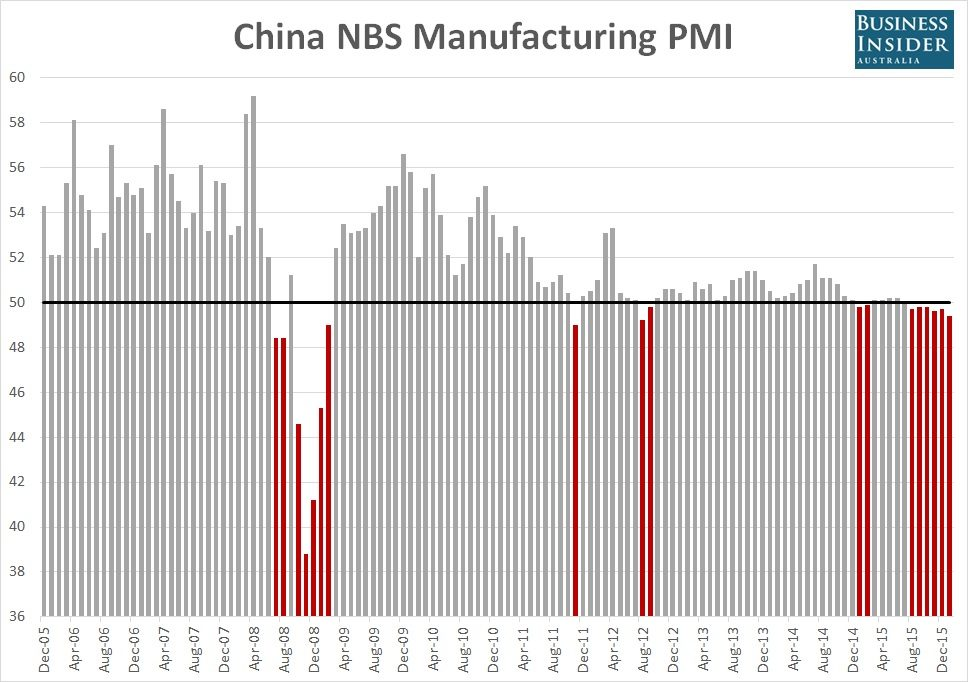 China-manufacturing-PMI-NBS-Jan-2016