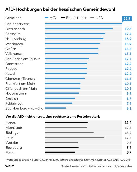 DWO-IP-Hessen-AfD-Trend2-cw-1