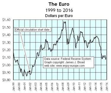 EuroChart1999to2016